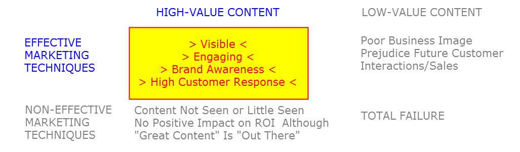 Content Value - Marketing Effectiveness Matrix