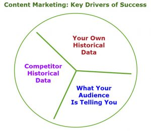 Content Marketing - Key Drivers of Success
