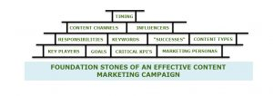 "The ""Foundation Stones"" of Content Marketing"