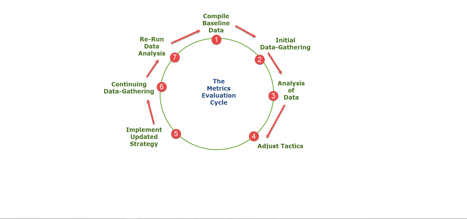 The Metrics Evaluation Cycle